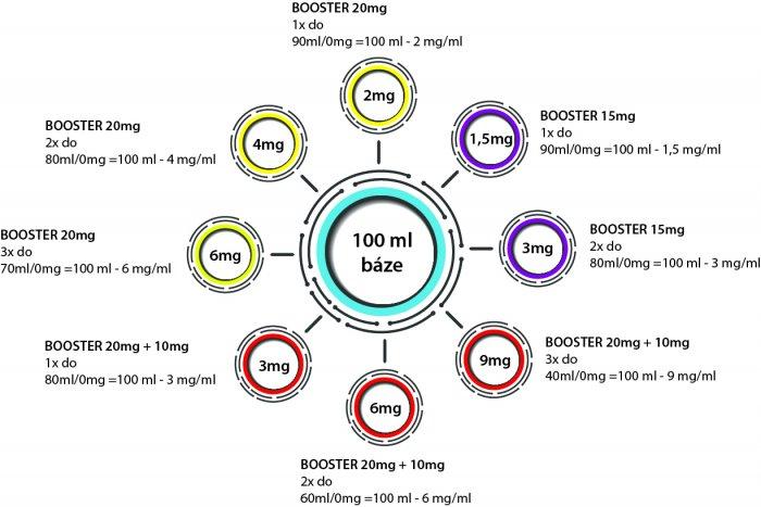 Dripper Booster CZ IMPERIA 5x10ml PG30-VG70 20mg